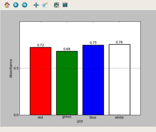 colorimetric estimation method